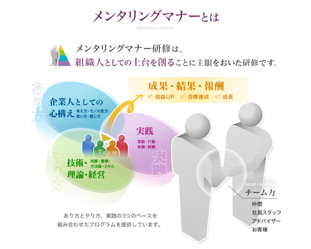 成果・結果の為の企業組織に求められる3つのベースとチーム力